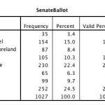 GaPundit.com Poll: Sonny Perdue leads the field for 2014 U.S. Senate race
